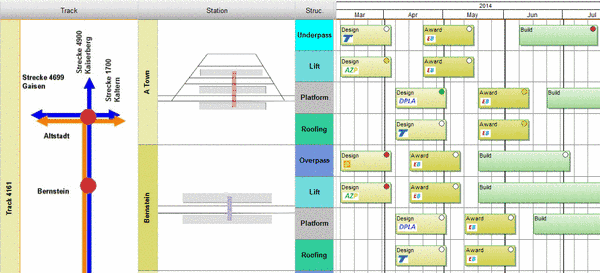 Structured Gantt Chart